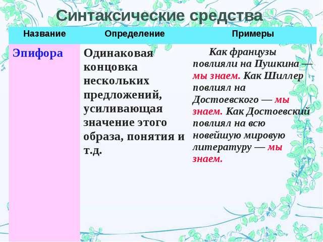 Синтаксические средства НазваниеОпределениеПримеры Эпифора Одинаковая конц...