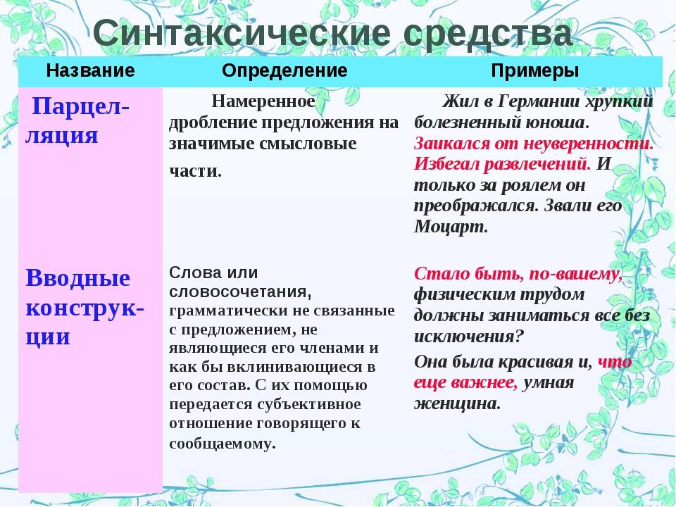 Синтаксические средства НазваниеОпределениеПримеры Парцел-ляция  Намеренно...