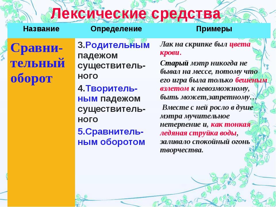 Лексические средства НазваниеОпределениеПримеры Сравни-тельный оборот3.Род...
