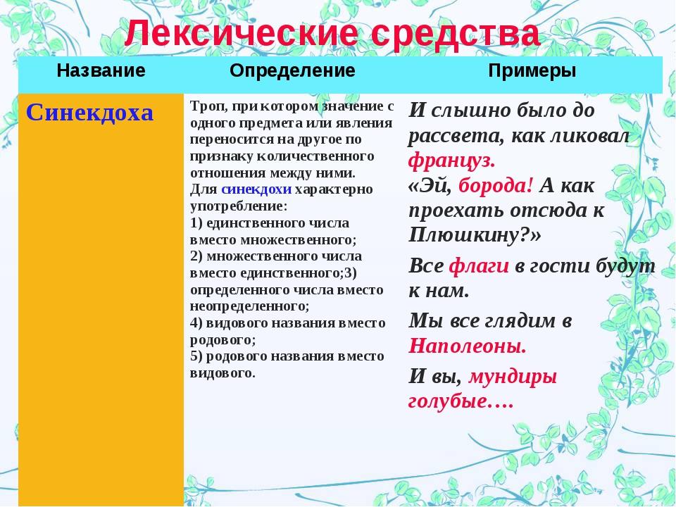 Лексические средства НазваниеОпределениеПримеры Синекдоха Троп, при которо...