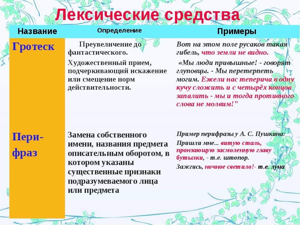 Лексические средства НазваниеОпределениеПримеры Гротеск  Преувеличение до...