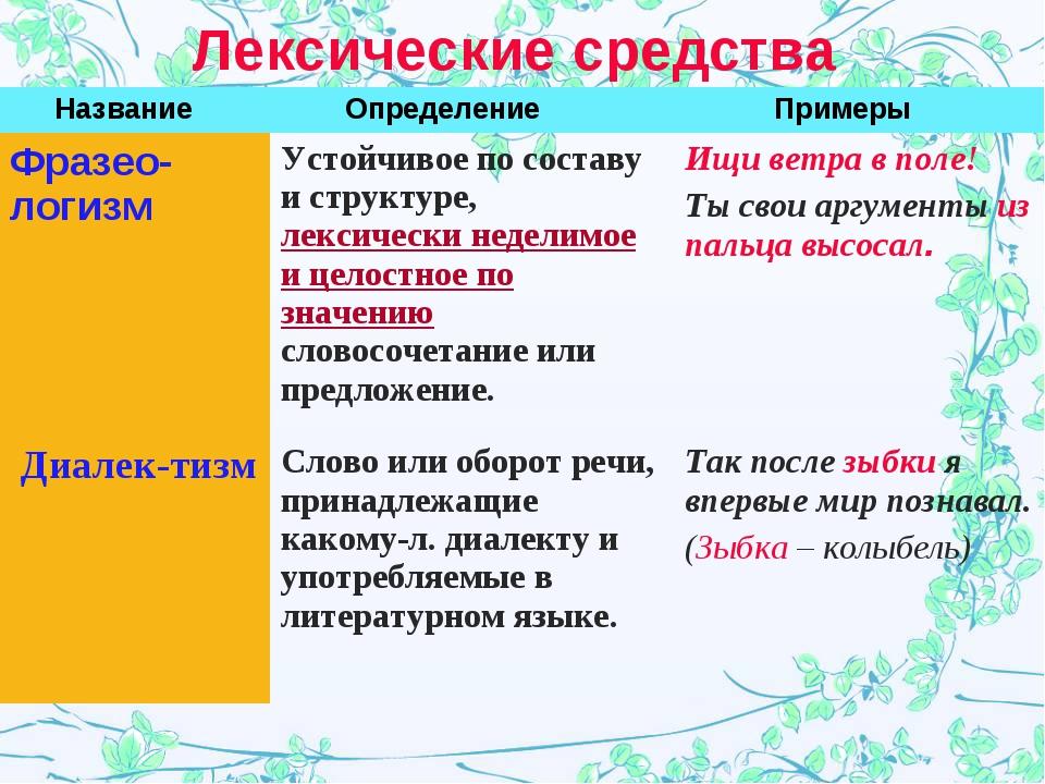Лексические средства НазваниеОпределениеПримеры Фразео-логизмУстойчивое по...