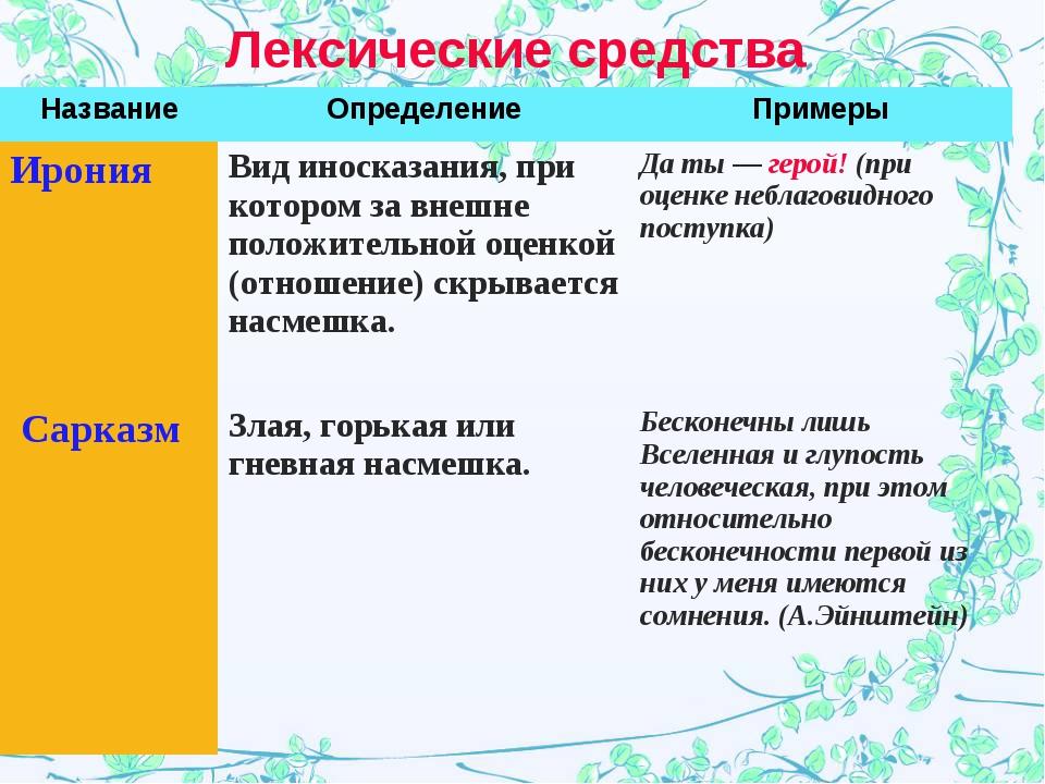 Лексические средства НазваниеОпределениеПримеры Ирония Вид иносказания, пр...