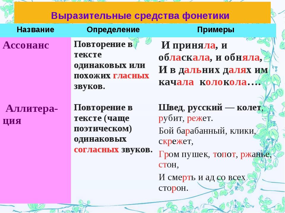 Выразительные средства фонетики НазваниеОпределениеПримеры Ассонанс Повтор...