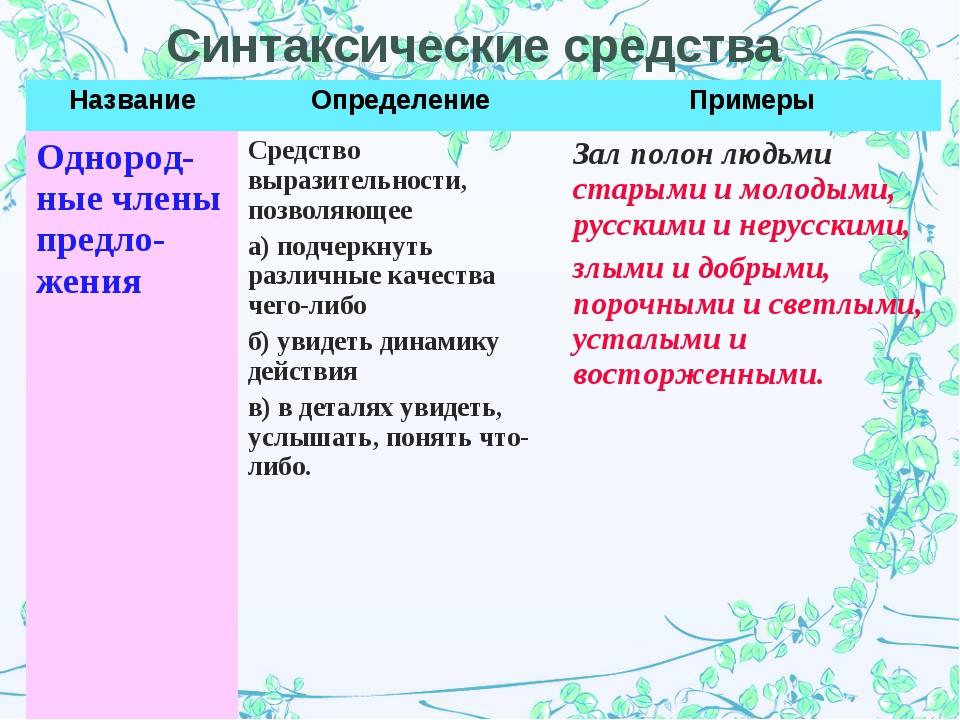 Синтаксические средства НазваниеОпределениеПримеры Однород-ные члены предло...