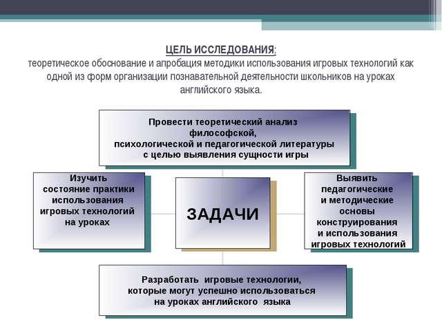 ЦЕЛЬ ИССЛЕДОВАНИЯ: теоретическое обоснование и апробация методики использован...