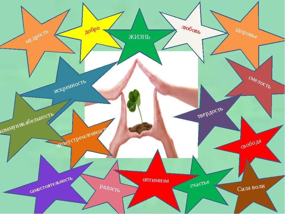 мудрость добро любовь здоровье радость счастье свобода самостоятельность Сила...