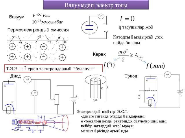 Термоэлектрондық эмиссия Вакуум q тасушылар жоқ Катодты қыздырсақ ,ток пайда...