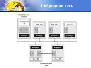 Гибридная сеть