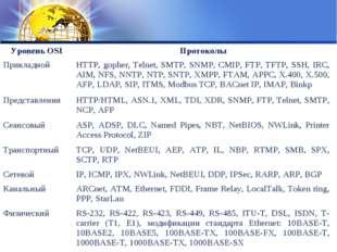 Уровень OSIПротоколы ПрикладнойHTTP, gopher, Telnet, SMTP, SNMP, CMIP, FTP,