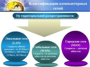 По территориальной распространенности: Классификации компьютерных сетей