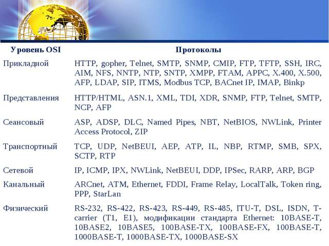 Уровень OSIПротоколы ПрикладнойHTTP, gopher, Telnet, SMTP, SNMP, CMIP, FTP,...