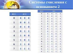 Системы счисления с основанием 2 8СС2СС 0000 1001 2010 3011 41