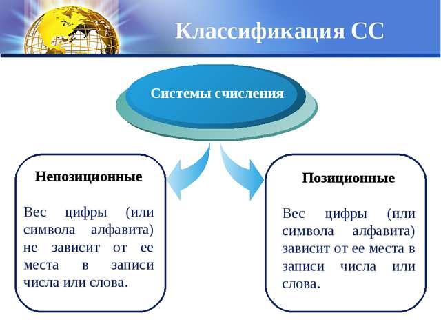 Классификация СС Непозиционные Вес цифры (или символа алфавита) не зависит от...