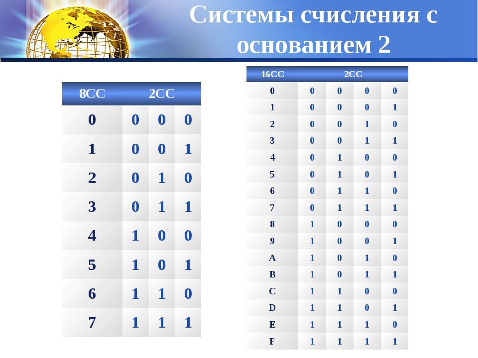 Системы счисления с основанием 2 8СС2СС 0000 1001 2010 3011 41...
