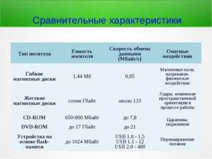Сравнительные характеристики Тип носителяЕмкость носителяСкорость обмена да