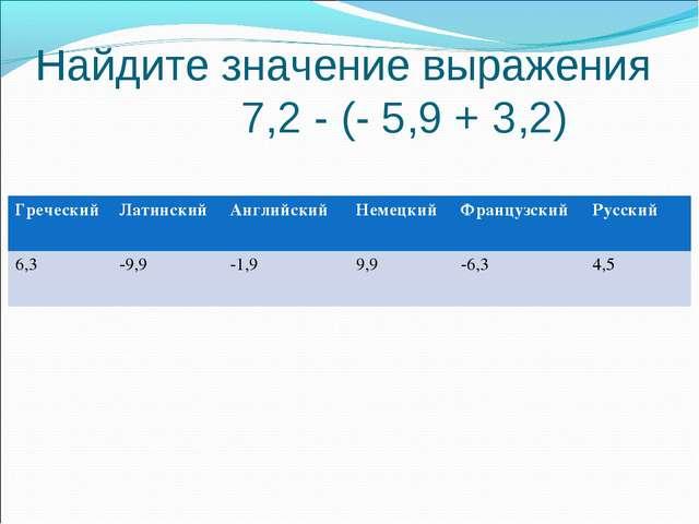 Найдите значение выражения 7,2 - (- 5,9 + 3,2) ГреческийЛатинскийАнглийский...