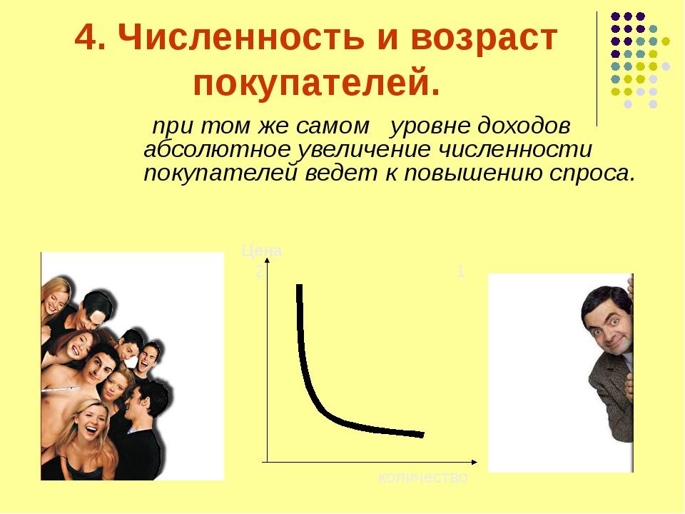 4. Численность и возраст покупателей. при том же самом уровне доходов абсолют...