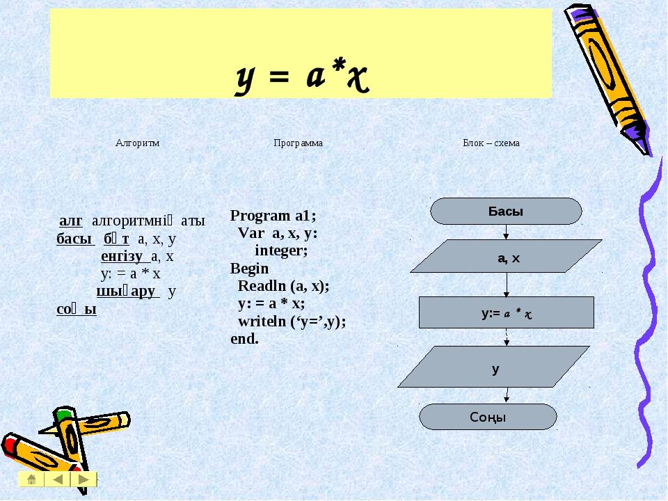 y = a*x АлгоритмПрограммаБлок – схема алг алгоритмнің аты басы бүт a, x, y...