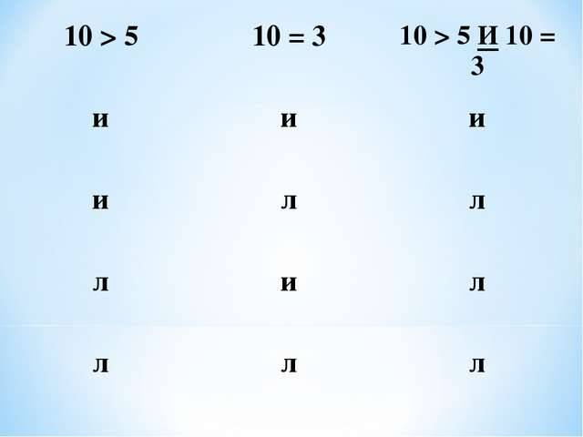 10 > 510 = 310 > 5 И 10 = 3 иии илл лил ллл