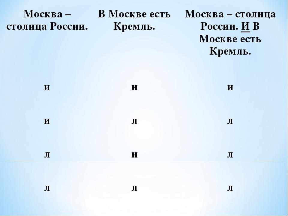 Москва – столица России.В Москве есть Кремль.Москва – столица России. И В М...