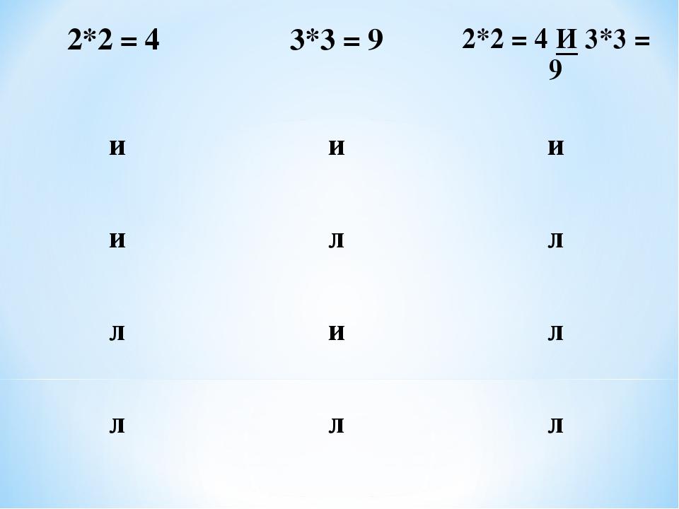 2*2 = 4 3*3 = 9 2*2 = 4 И 3*3 = 9 иии илл лил ллл