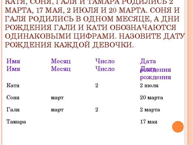 КАТЯ, СОНЯ, ГАЛЯ И ТАМАРА РОДИЛИСЬ 2 МАРТА, 17 МАЯ, 2 ИЮЛЯ И 20 МАРТА. СОНЯ И...
