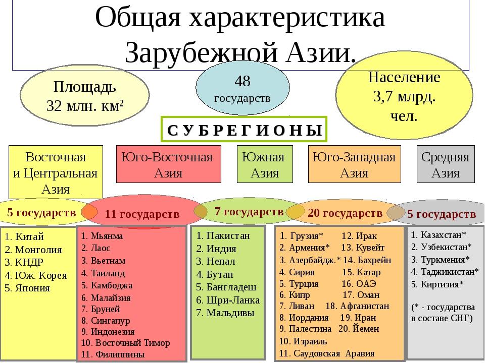 Общая характеристика Зарубежной Азии. 48 государств С У Б Р Е Г И О Н Ы Восто...