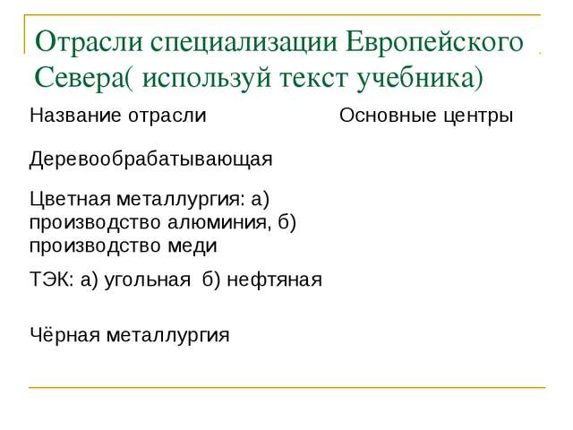 Отрасли специализации Европейского Севера( используй текст учебника) Название...