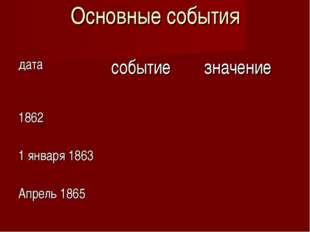 Основные события датасобытиезначение 1862  1 января 1863 Апрель 1865
