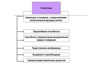 Связанные, в основном, с осуществлением воспитательной функции учителя Перце