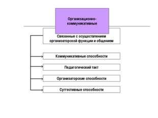Связанные с осуществлением организаторской функции и общением Коммуникативны