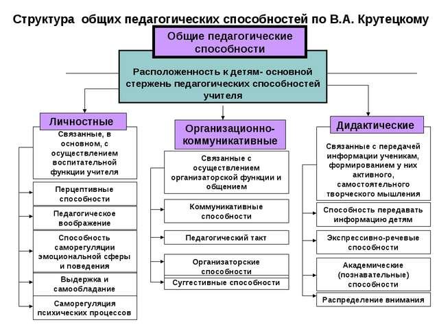 Структура общих педагогических способностей по В.А. Крутецкому Расположенност...