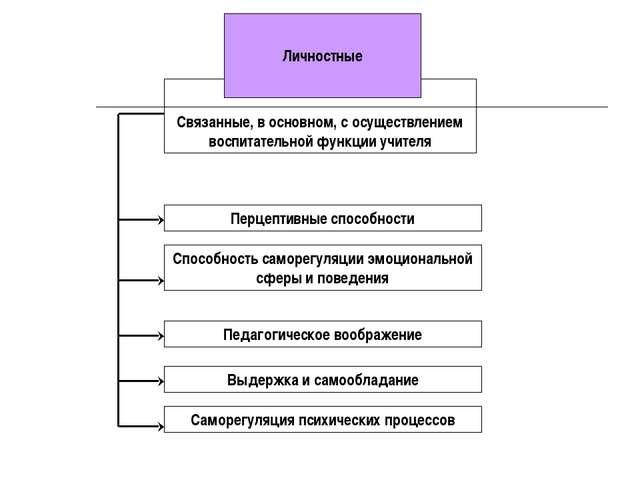 Связанные, в основном, с осуществлением воспитательной функции учителя Перце...