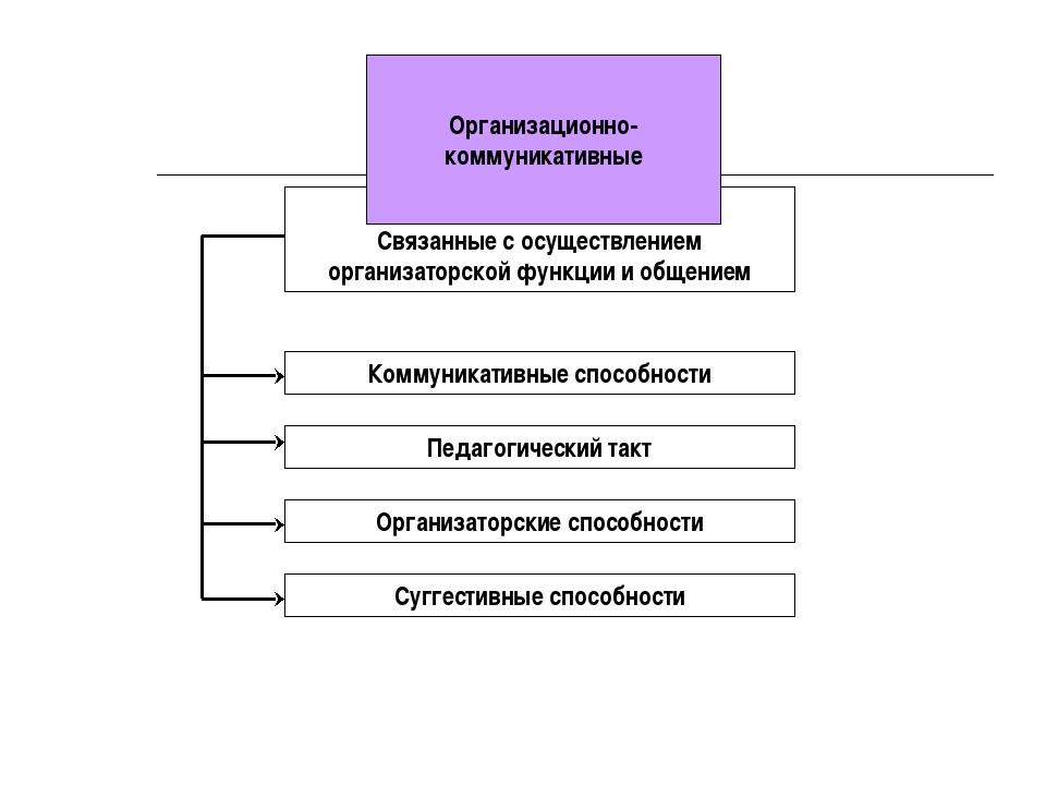 Связанные с осуществлением организаторской функции и общением Коммуникативны...