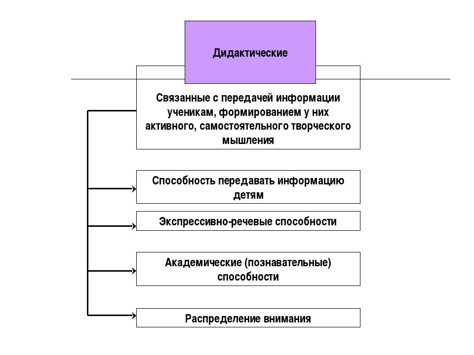 Связанные с передачей информации ученикам, формированием у них активного, са...