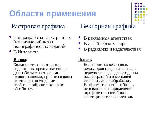 Области применения При разработке электронных (мультимедийных) и полиграфичес...