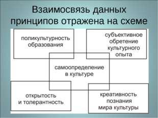 Взаимосвязь данных принципов отражена на схеме