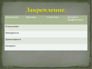 Заболевание ПричиныСимптомыЛечение и профилактика Коньюктивит  Близорук