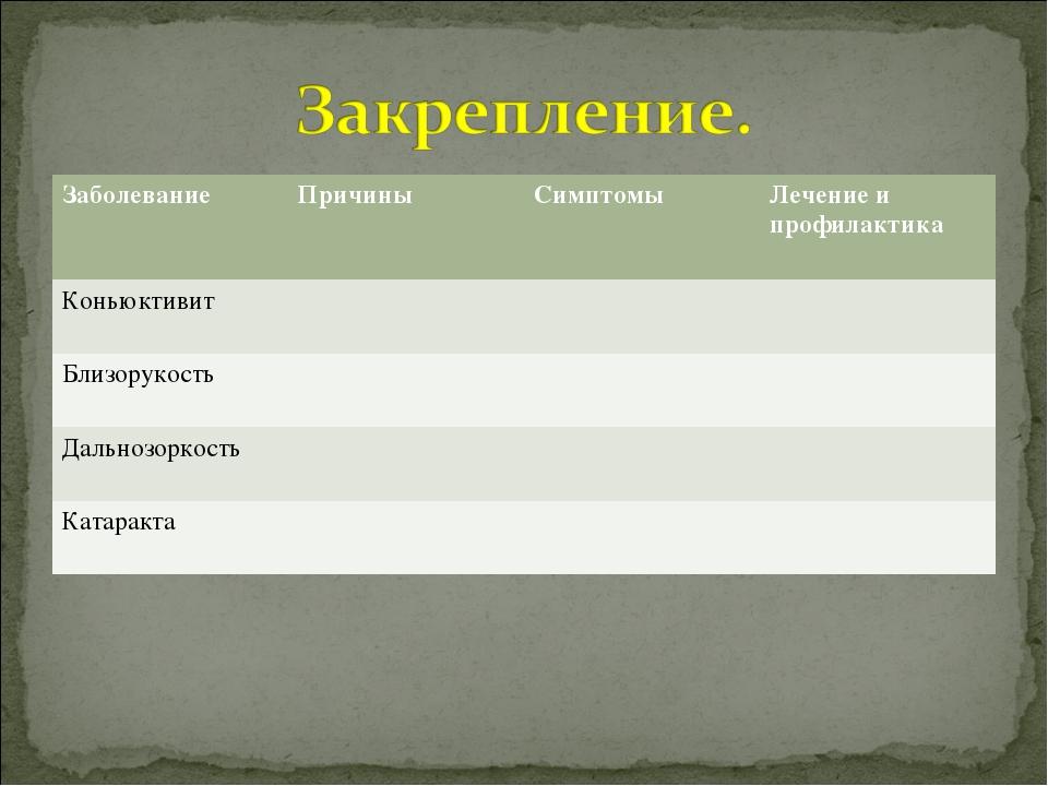 Заболевание ПричиныСимптомыЛечение и профилактика Коньюктивит  Близорук...