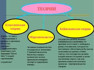 ТЕОРИИ Классическая теория. Меркантилисты Кейнсианская теория государство дол