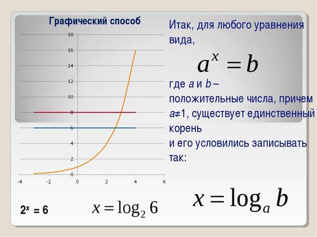 Итак, для любого уравнения вида, где а и b – положительные числа, причем а≠1,...