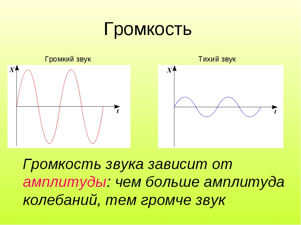 Громкость Громкий звук Тихий звук Громкость звука зависит от амплитуды: чем б...