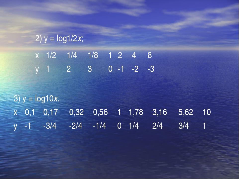 2) y = log1/2x;  х1/21/41/81248 у1230-1-2-3 3) y = log10x. х...