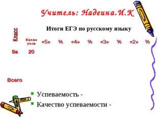 Учитель: Надеина.И.К Успеваемость - Качество успеваемости - Итоги ЕГЭ по рус
