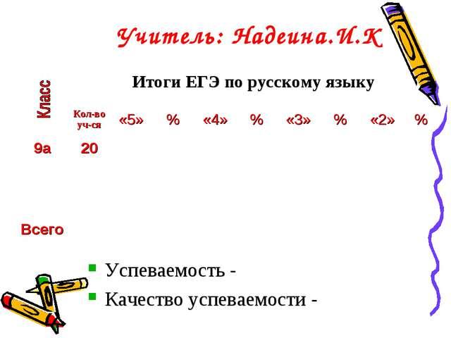 Учитель: Надеина.И.К Успеваемость - Качество успеваемости - Итоги ЕГЭ по рус...
