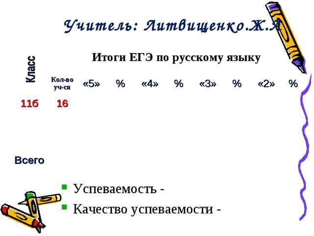 Учитель: Литвищенко.Ж.А Успеваемость - Качество успеваемости - Итоги ЕГЭ по...