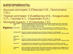 Высшая категория: 2 (Пивнова Н.В., Гинатуллина Г.Ш.). Первая категория: 4 (Ба