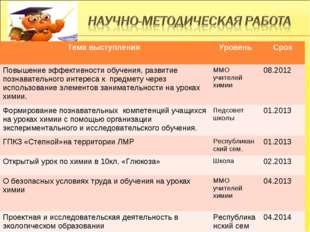 № Тема выступления УровеньСрок Повышение эффективности обучения, развитие п