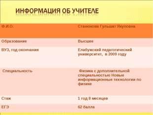 Ф.И.О.Станюкова Гульшат Якуповна ОбразованиеВысшее ВУЗ, год окончанияЕлабу